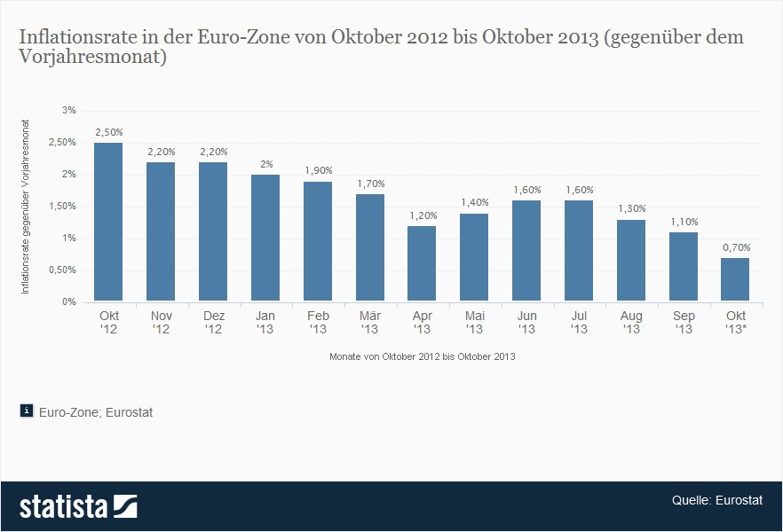inflationsrate_eurozone_2012_10_bis_2013_10