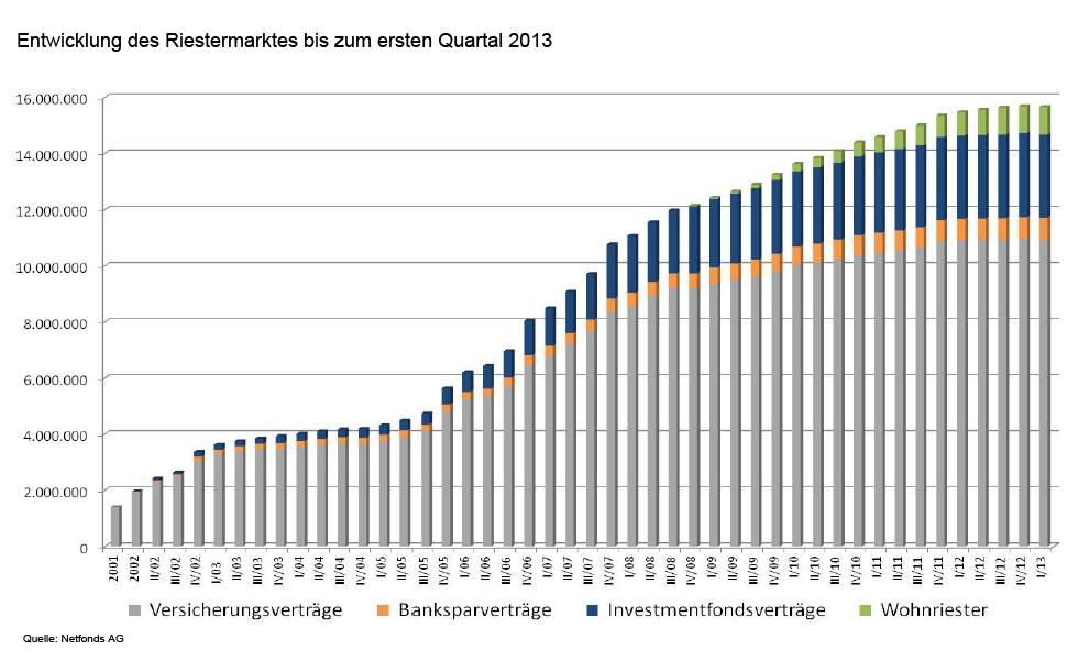 Entwicklung des Riestermarktes bis zum ersten Quartal 2013