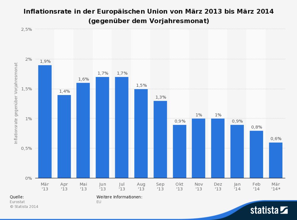 So ist in der Europäischen Währungsunion (Euroland), der im Allgemeinen als Leitzins geltende, Hauptrefinanzierungssatz für Offenmarktgeschäfte, von Bedeutung. In England steht die Repo Rate.