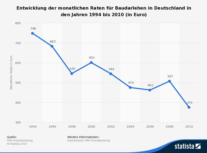 Entwicklung der monatlichen Raten für Baudarlehen in Deutschland in den Jahren 1994 bis 2010