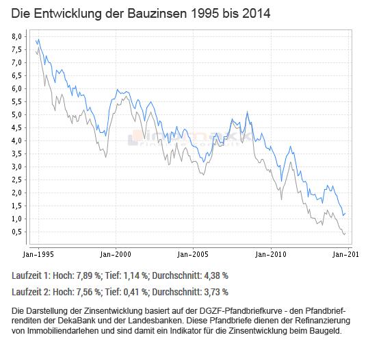 Bauzinsen 1995 bis 2014