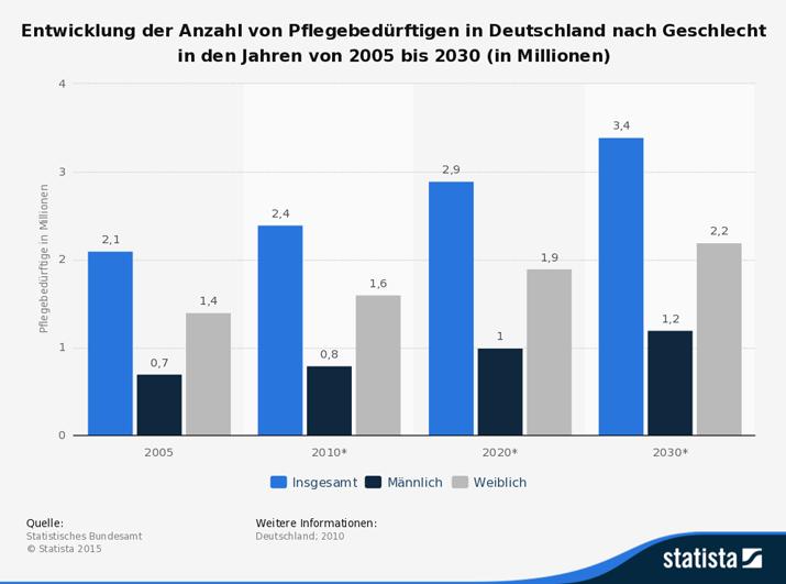 Entwicklung der Anzahl von Pflegebedürftigen in Deutschland nach Geschlecht in den Jahren von 2005 bis 2030 (in Millionen)