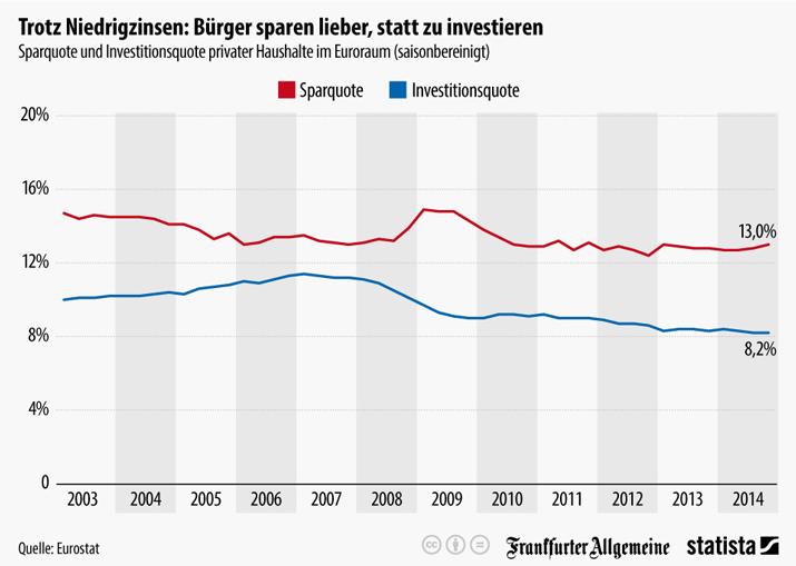 Trotz Niedrigzinsen: Bürger sparen lieber, statt zu investieren