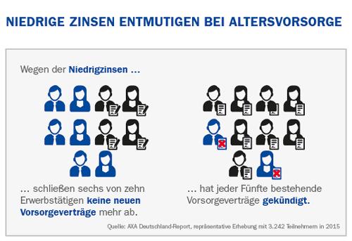 AXA Deutschland-Report 2015 zu Ruhestandsplanung und -management