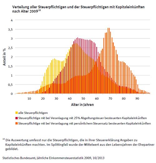 verteilung-aller-steuerpflichtigen-mit-kapitaleinkuenften-nach-alter-2009