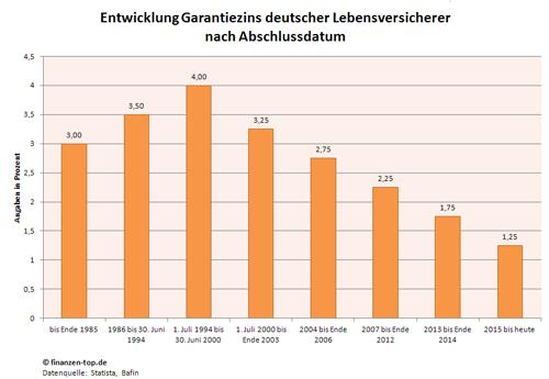 Garantiezins von Versicherungspolicen deutscher Lebensversicherer nach Abschlussdatum