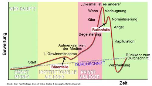 boersenzyklus_mit_marktstimmung_2014_03