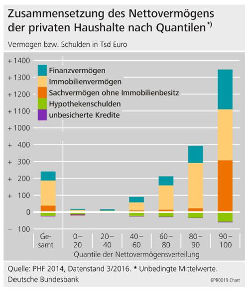 Studie Bundesbank Vermögensentwicklung der deutschen Privathaushalte