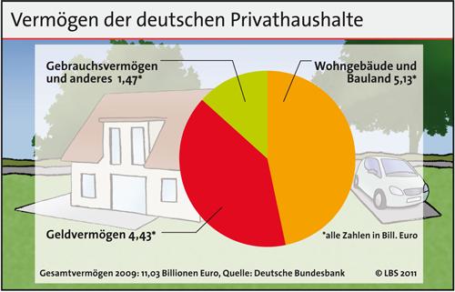 Wohngebäude und Bauland machen fast die Hälfte des Gesamtvermögens der Deutschen aus