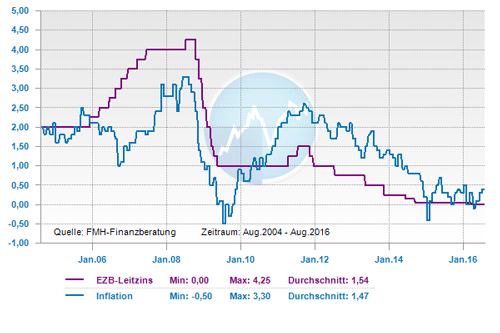 Leitzins und Inflation in der EU