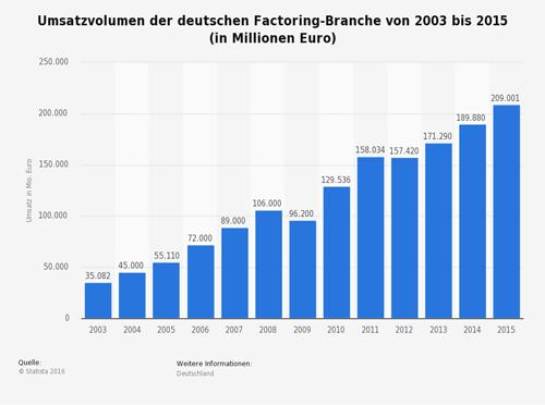 Umsatzvolumen der deutschen Factoring-Branche von 2003 bis 2015