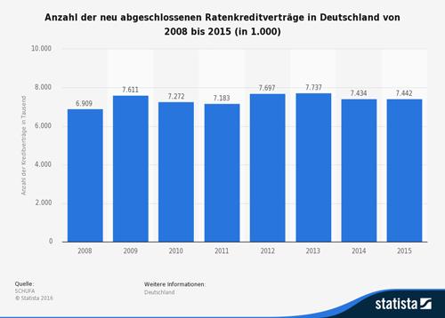 Anzahl der neu abgeschlossenen Ratenkreditverträge in Deutschland von 2008 bis 2015