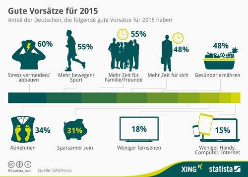 Die guten Vorsätze der Deutschen für das Jahr 2015