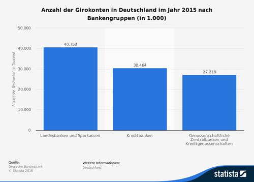Anzahl der Girokonten in Deutschland im Jahr 2015 nach Bankengruppen