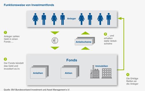 Funktionsweise eines Investmentfonds