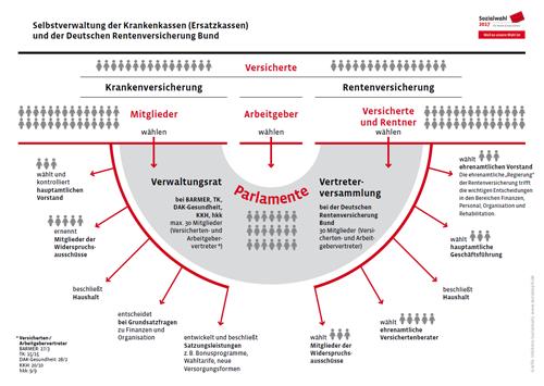 Selbstverwaltung der Krankenkassen (Ersatzkassen) und der Deutschen Rentenversicherung Bund
