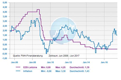 Leitzins und Inflation in der EU von 2005 bis 2017
