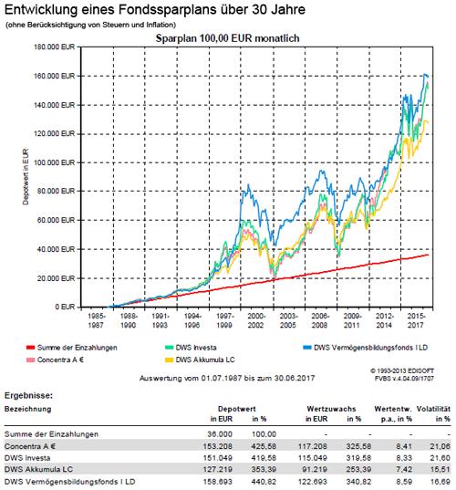 Entwicklung Fondssparplan über 30 Jahre