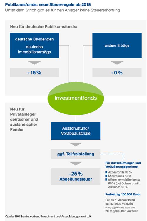 Die neuen Steuerregeln für Investmentfonds