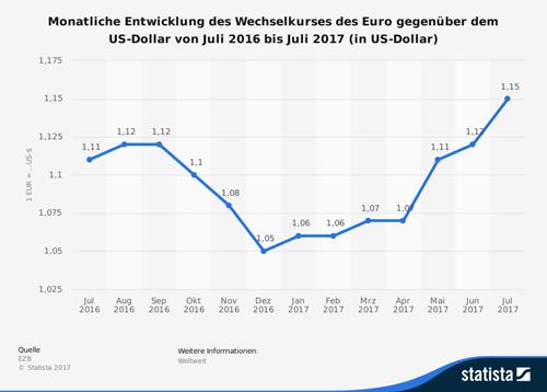 Monatliche Entwicklung des Wechselkurses des Euro gegenüber dem US-Dollar von Juli 2016 bis Juli 2017 (in US-Dollar)
