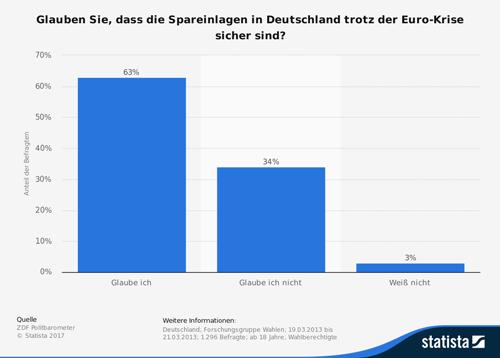 Spareinlagen in Deutschland