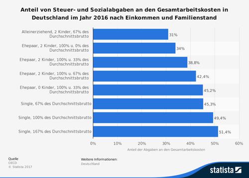 Steuer- und Sozialabgaben an den Gesamtarbeitskosten in Deutschland im Jahr 2016