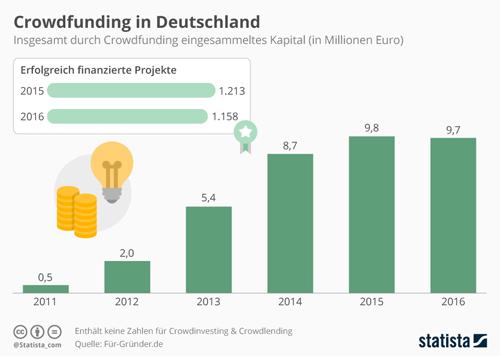 Crowdfunding in Deutschland leicht Rückläufig