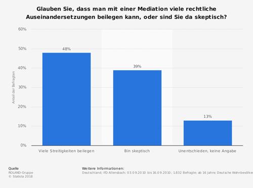 Umfrage Erfolgsaussichten von Mediation