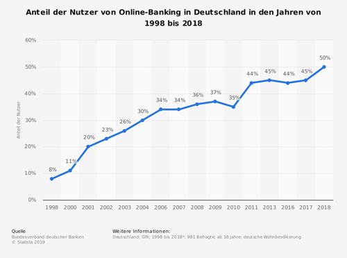 Anteil der Nutzer von Online-Banking in Deutschland