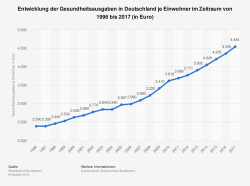 Entwicklung der Gesundheitsausgaben in Deutschland je Einwohner
