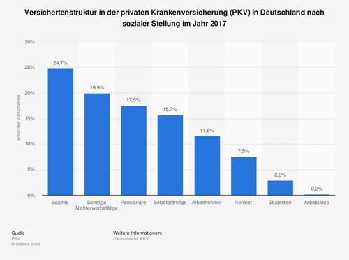 Versichertenstruktur in der privaten Krankenversicherung (PKV)