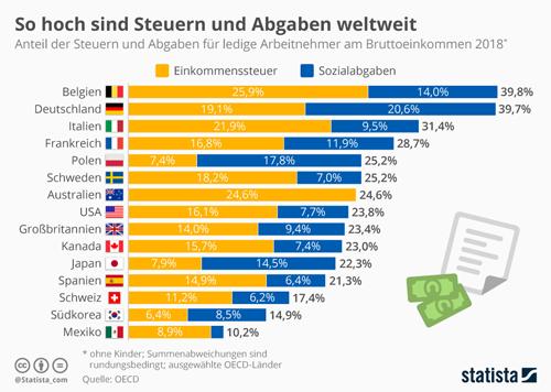 Steuern und Abgaben in Deutschland