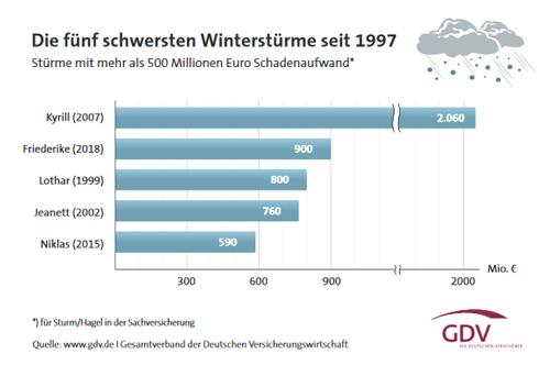 Winterstürme in Deutschland